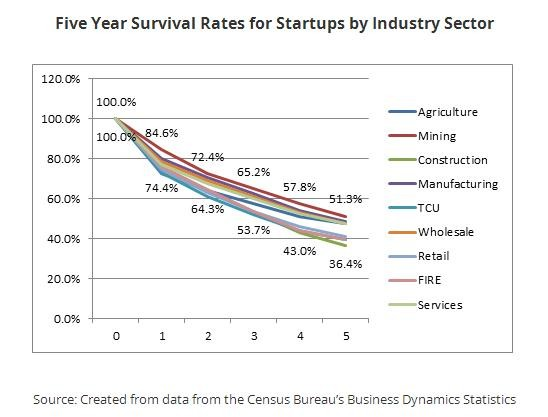 5-year-survival-rates