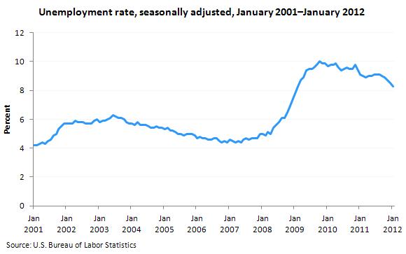 usa-unemployment-2001-2012