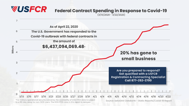 covid-19 2020 through 4-22 contract spending chart